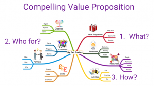 Value Proposition is a key part of the business model
